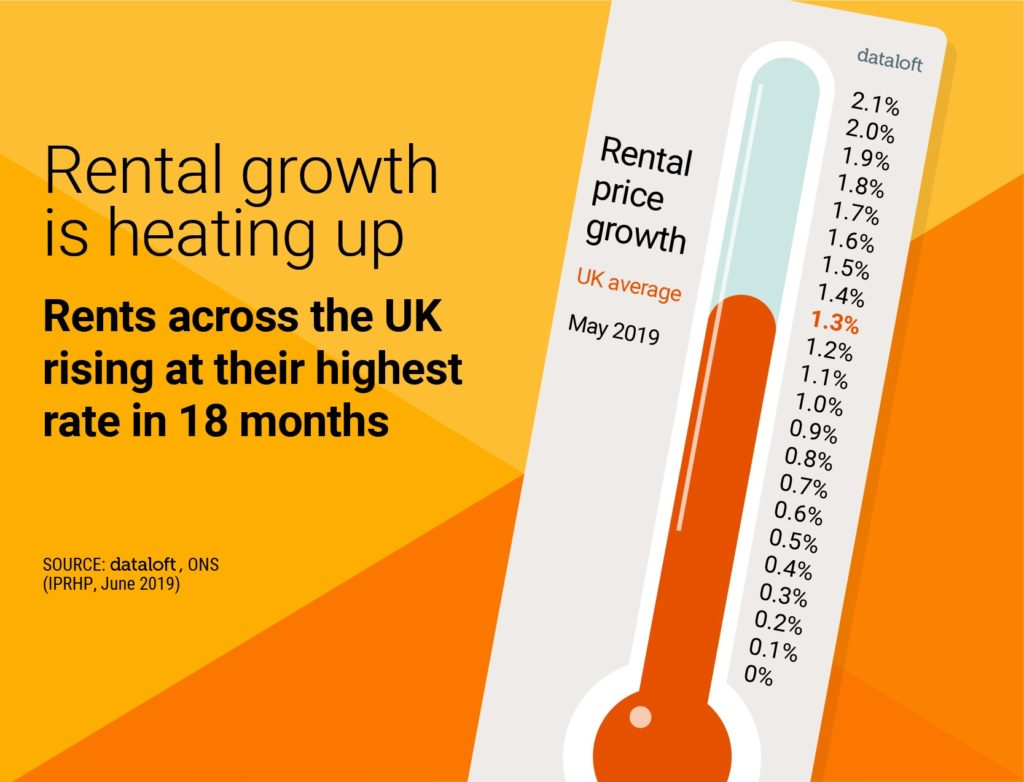 rental growth infographic