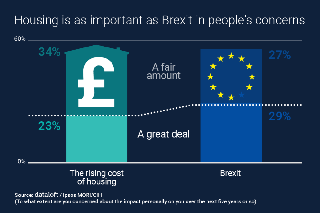 Brexit and the housing market