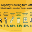property viewing turn-offs chart